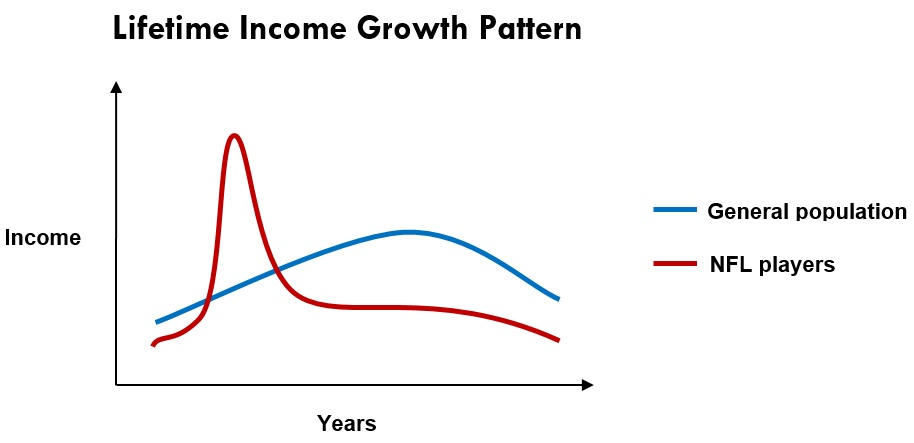 3 Lifetime Income Graph