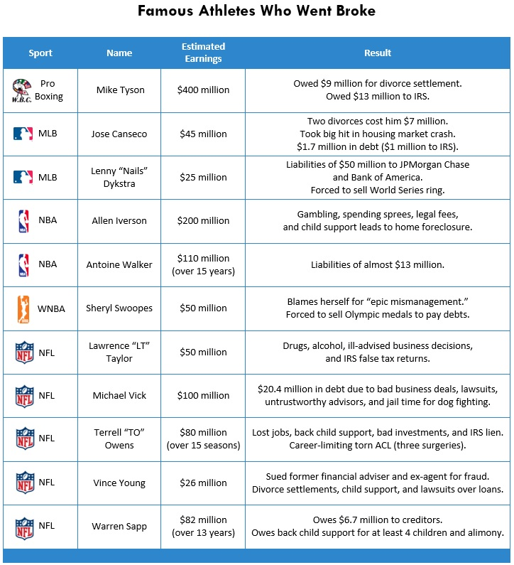 4 Broke Athletes List Chart