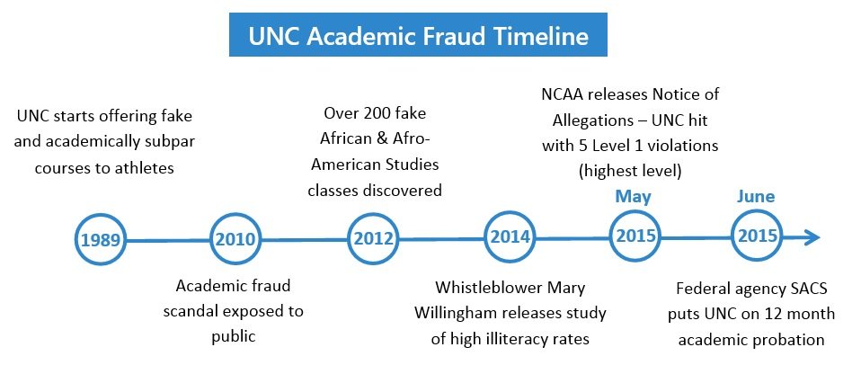 New New UNC scandal timeline