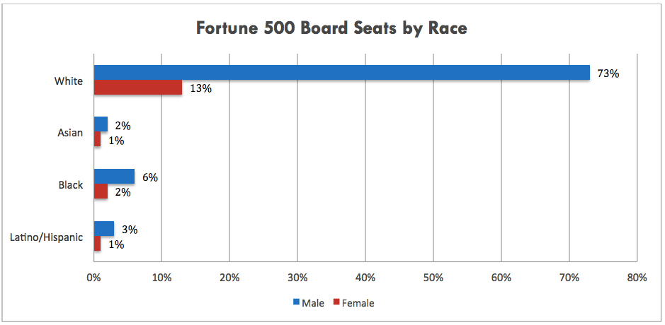 Board Seats by Race PNG