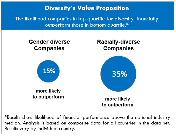 Diversity Value Proposition - McKinsey