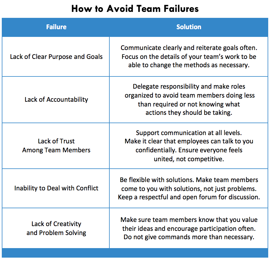 How to Avoid Team Failures