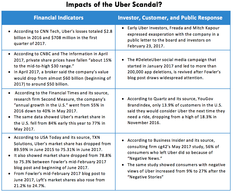Impacts of the Uber Scandal