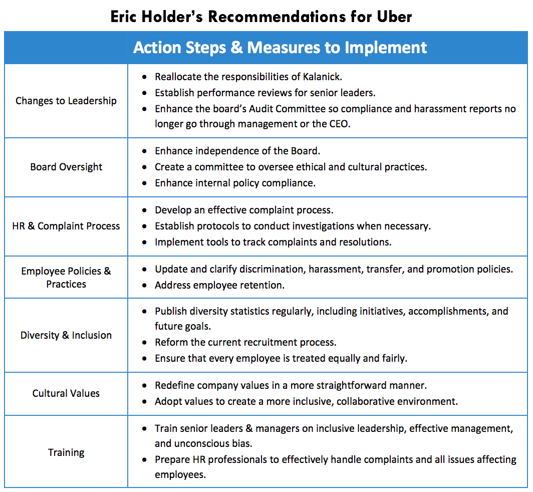 Eric Holder's Recommendations