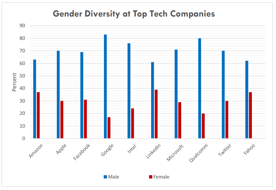 Gender Diversity at Top Tech Companies