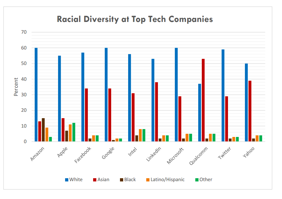 Racial Diversity at Top Tech Companies